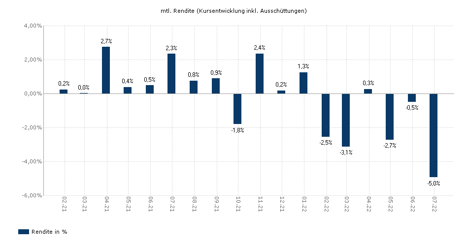 Swisscanto (LU) Portfolio Fund Responsible Balance (EUR) AA yield