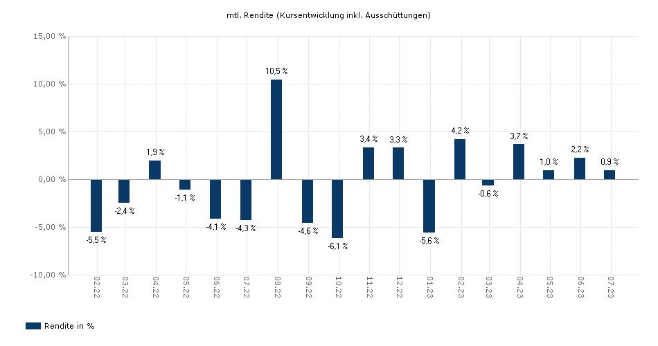 BL - Global Equities B yield