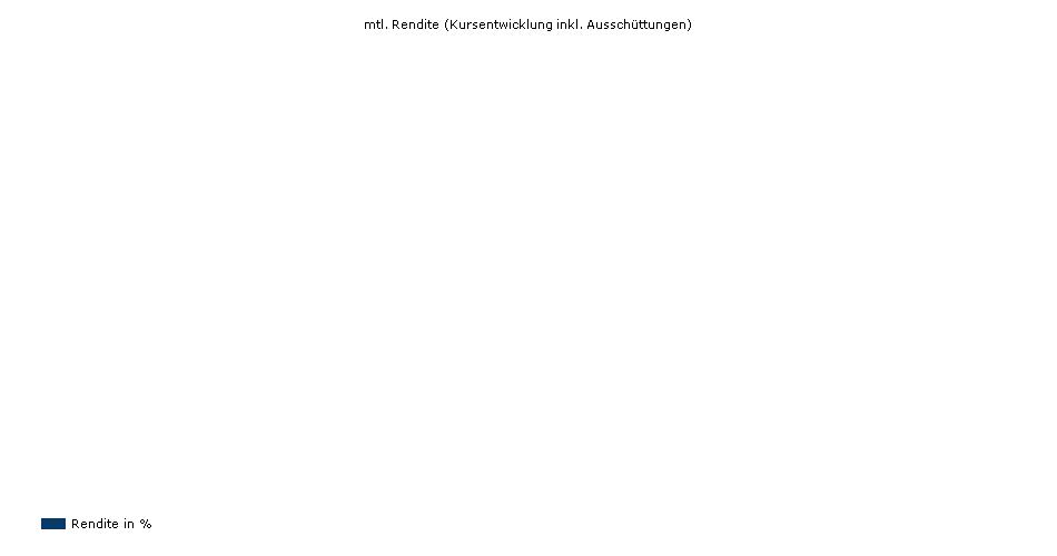 HSBC GIF Economic Scale Japan Equity AC yield
