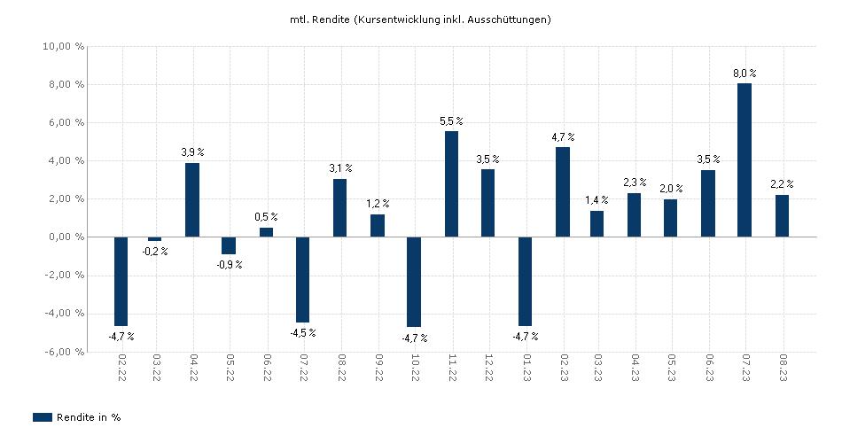 BNP Paribas Japan Equity Classic H EUR Cap yield