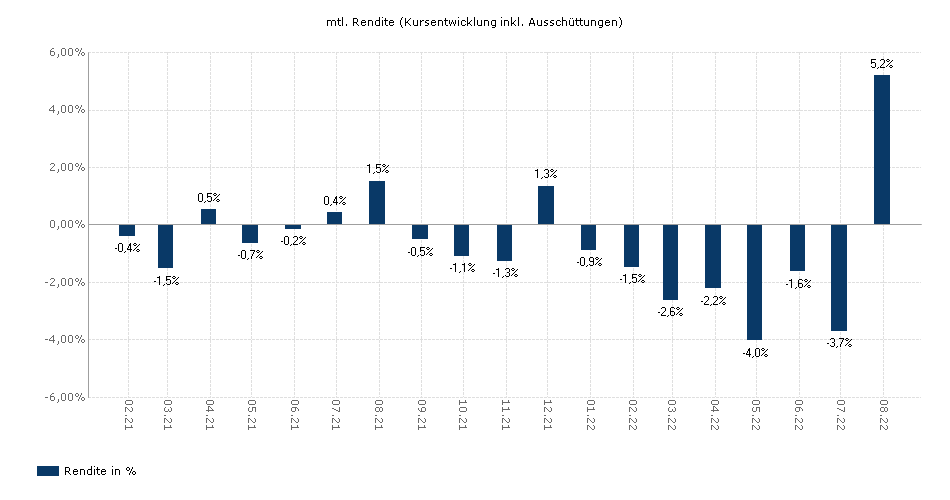 AXA WF - EURO 7-10 A (thes.) yield