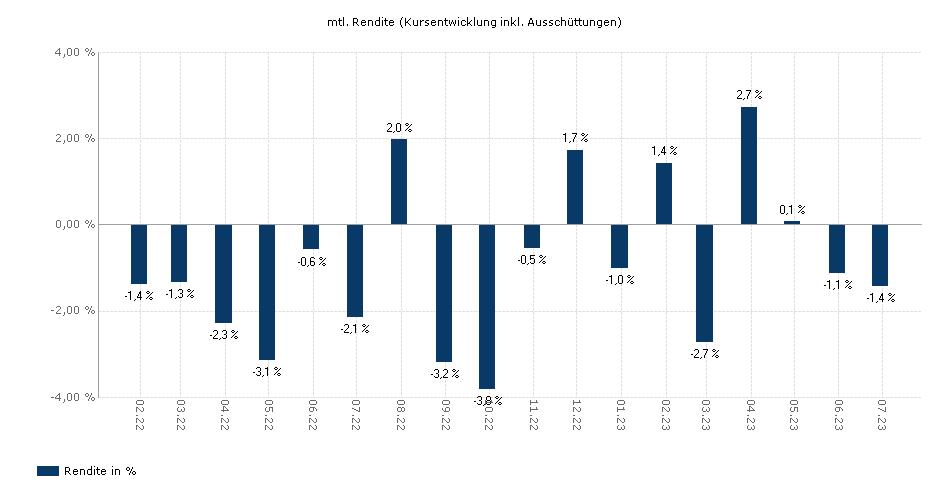Robeco GTRBF - Global Total Return Bond Fund - EH EUR yield