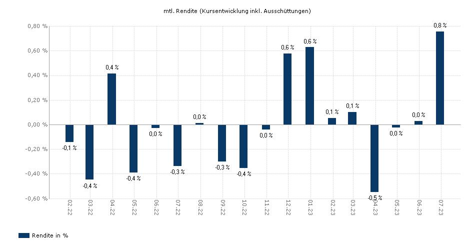 Nordea 1 - Low Duration European Covered Bond Fund HBI-SEK yield