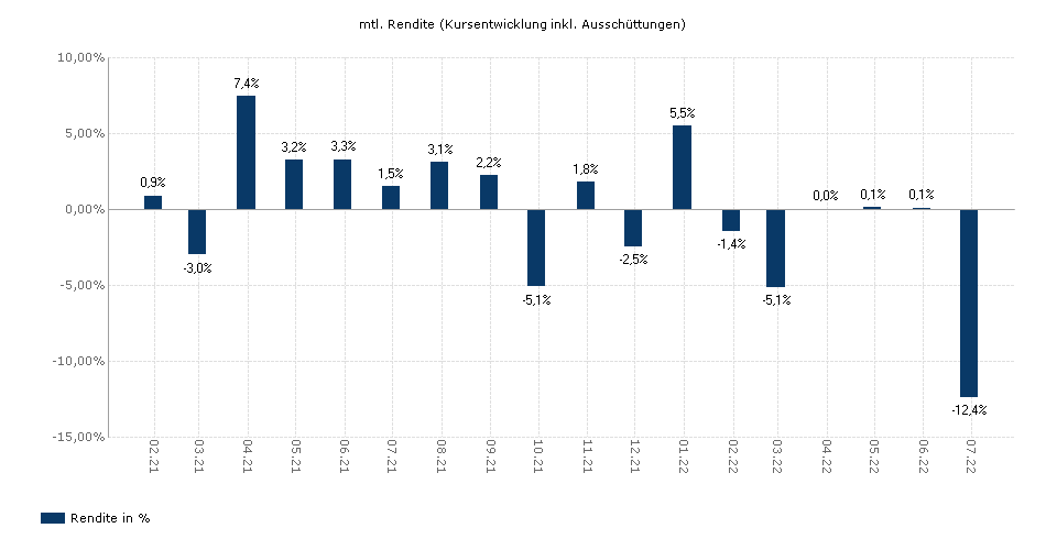 DWS Invest CROCI Euro IC yield