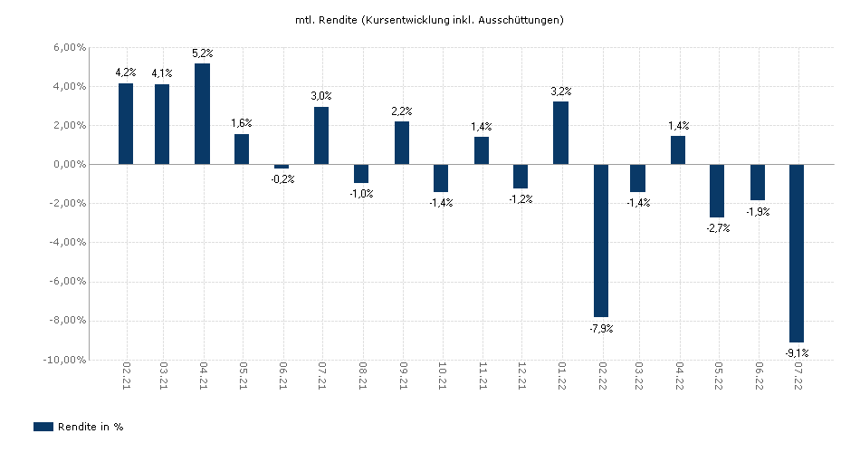Invesco (Lux) Global Small Cap Equity Fund A (EUR)-AD yield