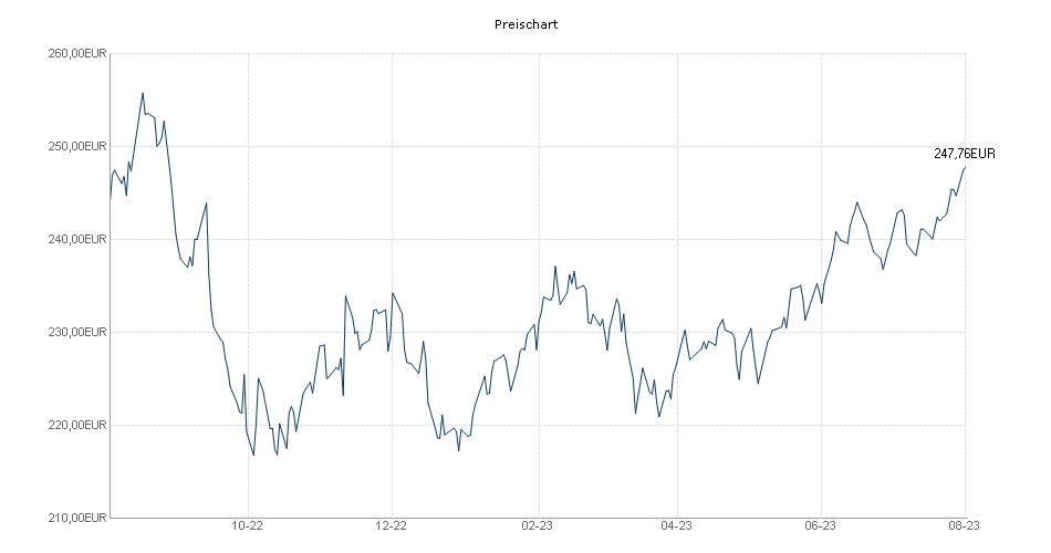 Macquarie MS Equities Pacific Rim Chart