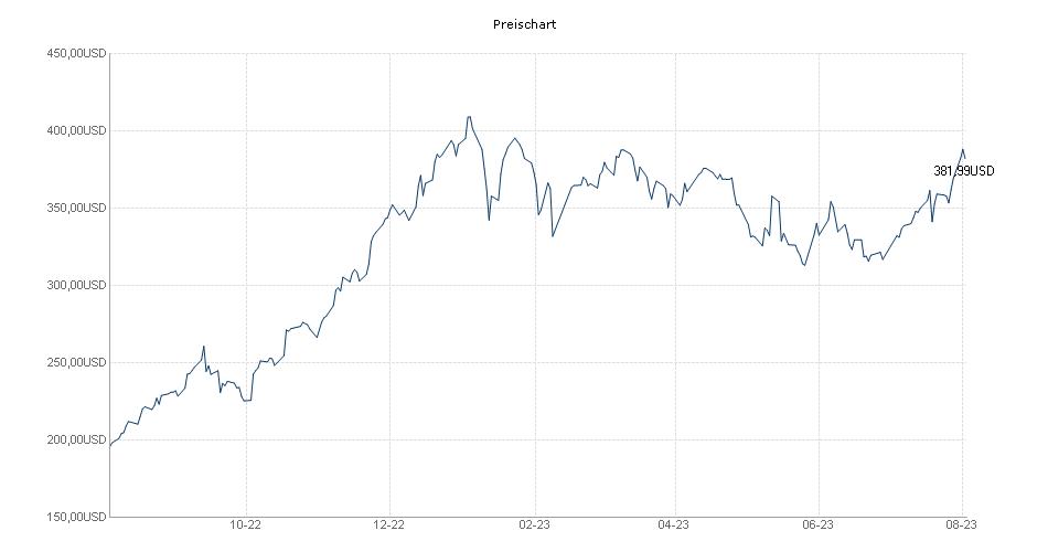 ESPA Stock Istanbul USD R01 VTA  Chart
