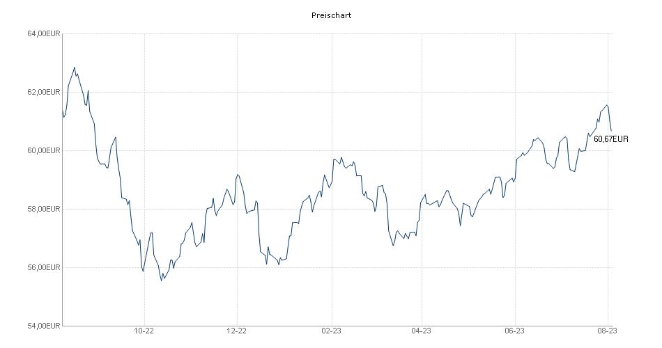 UniStrategie: Dynamisch Chart