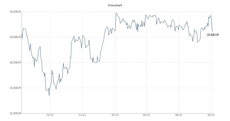 iShares TecDAX (R) UCITS ETF (DE) Chart