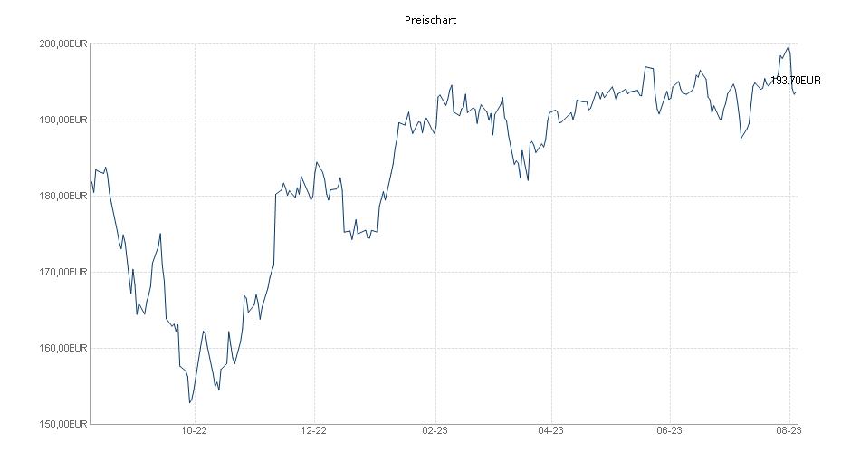 Fondak - A - EUR Chart