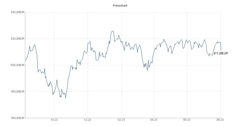 FMM-Fonds Chart