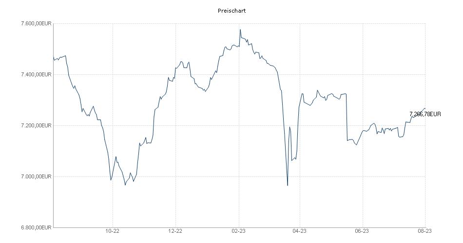 BayernInvest Subordinated Bond-Fonds Chart