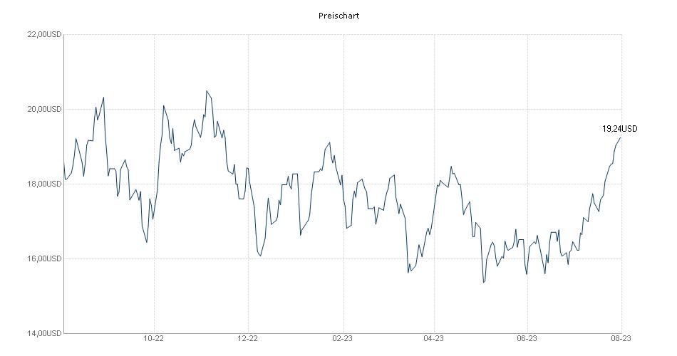 ETFS Petroleum DJ-AIGCISM Chart