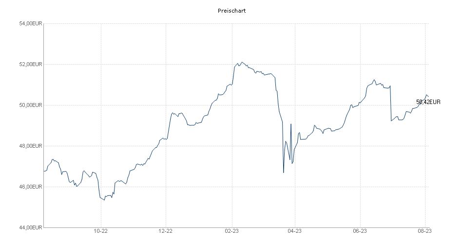 Banken Fokus Basel III Chart