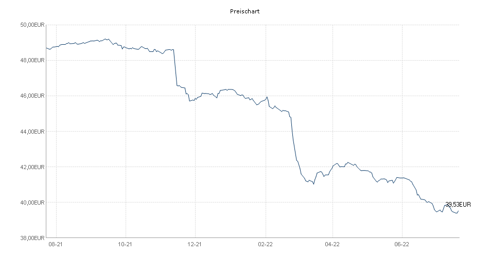 ACATIS IfK Value Renten A Chart