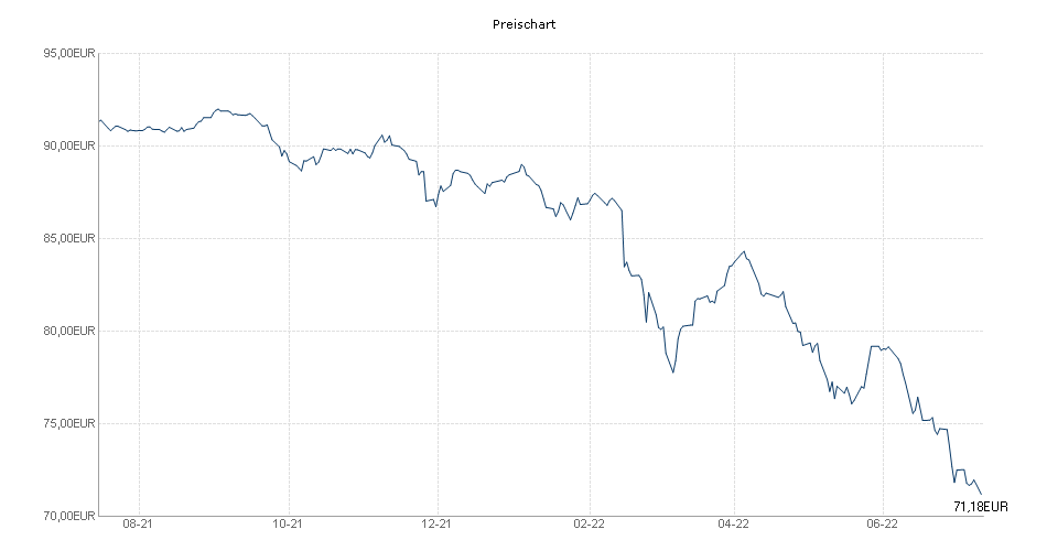 Berenberg Emerging Market Bond Selection AK R Chart
