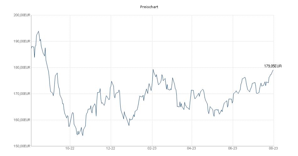 ACATIS Datini Valueflex Fonds B Chart