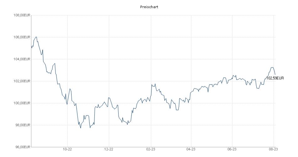 FO Vermögensverwalterfonds A Chart