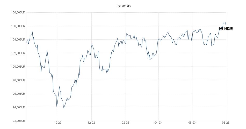 Veermaster Flexible Navigation Fund UI  P Chart