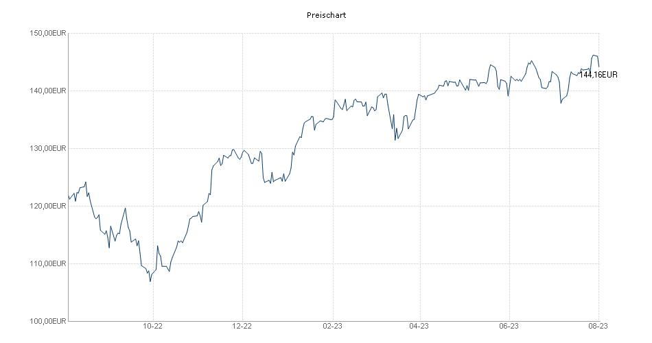 Deka DAX® UCITS ETF Chart