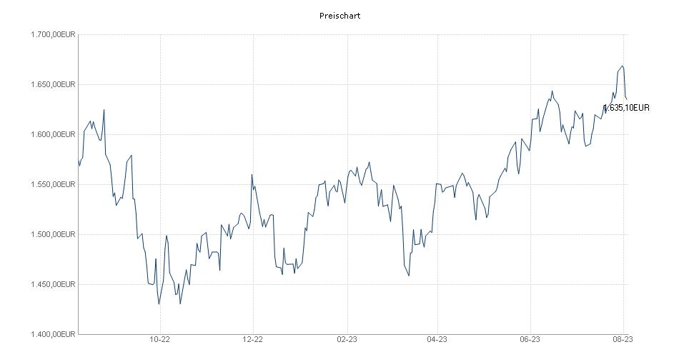 Carmignac Investissement A EUR Acc Chart