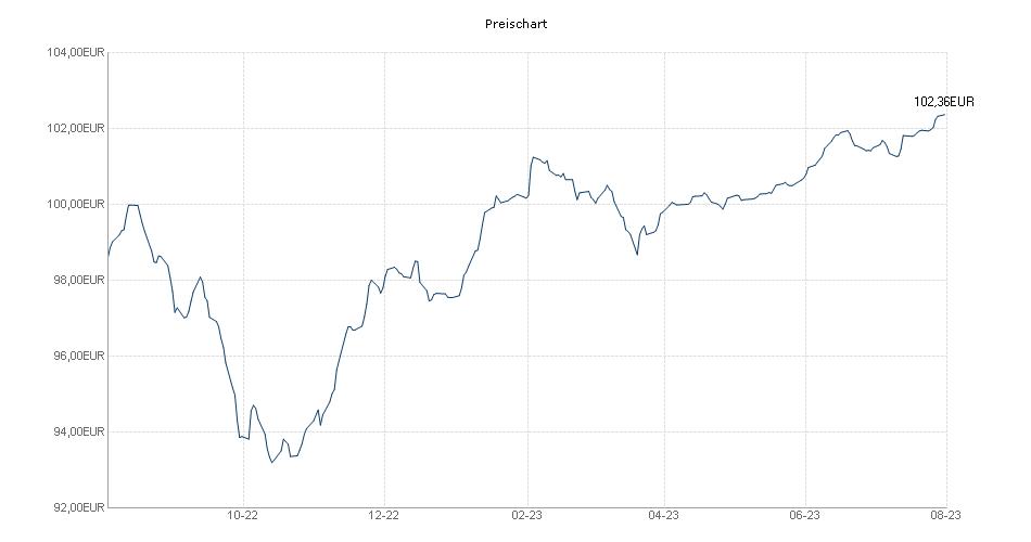 Anaxis Income Advantage E1 EUR Chart