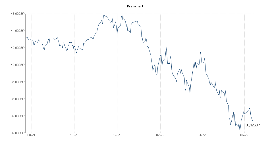 GAM North American Growth inc. Chart