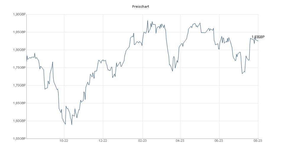 Threadneedle UK Institutional Fund 1 GBP Net acc. Chart