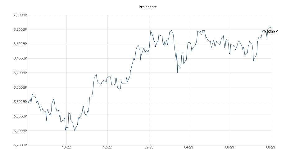 GAM Star Continental European Equity GBP acc. Chart