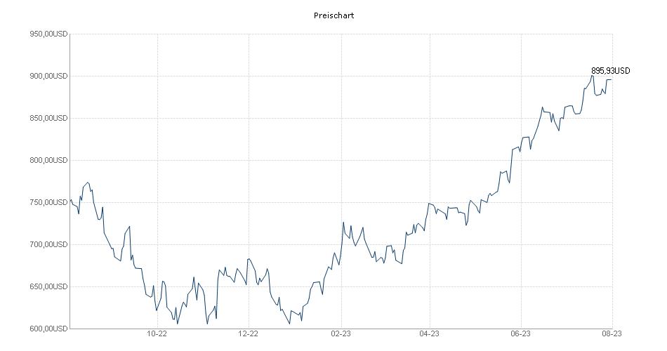 iShares NASDAQ 100 UCITS ETF USD (Acc) Chart