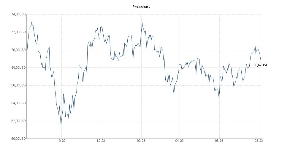 SPDR S&P US Dividend Aristocrats ETF Chart