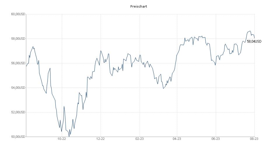 iShares Edge MSCI World Minimum Volatility UCITS ETF USD Acc Chart