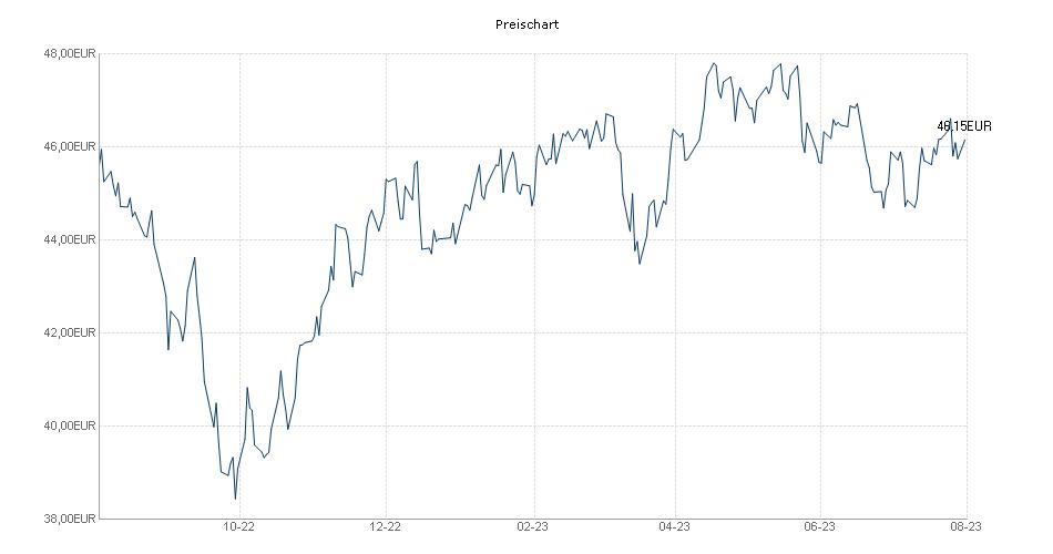 Xtrackers MSCI Nordic UCITS ETF 1D Chart