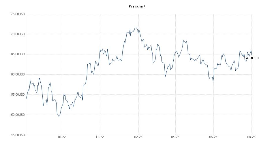 Preis Chart BGF WORLD MINING FUND Fonds | 986932 ...  Preis Chart BGF...