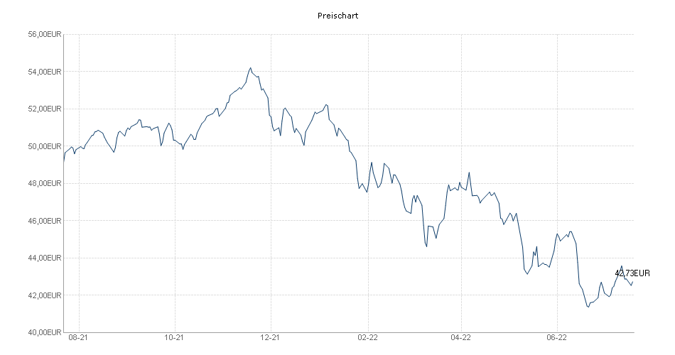 Sauren Global Growth A Chart