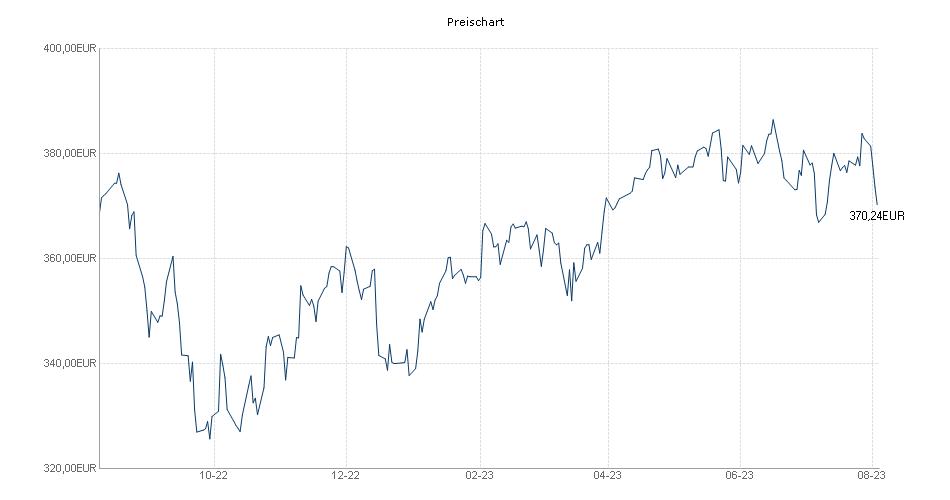 Vontobel Fund - European Equity B-EUR Chart