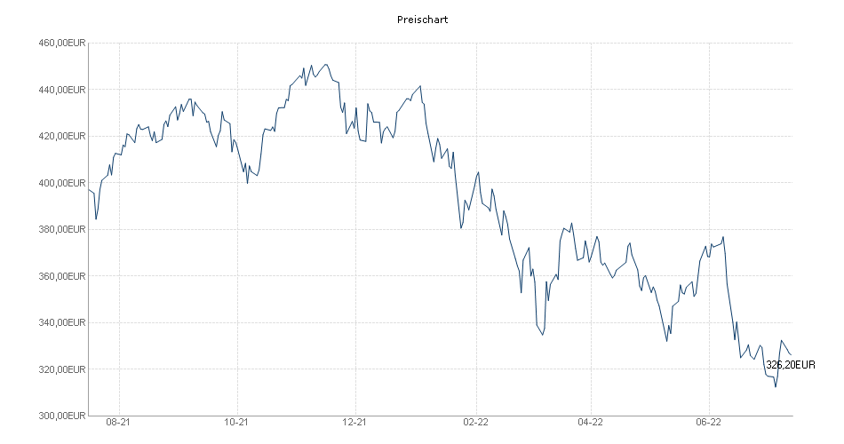 ACATIS Aktien Deutschland ELM Chart