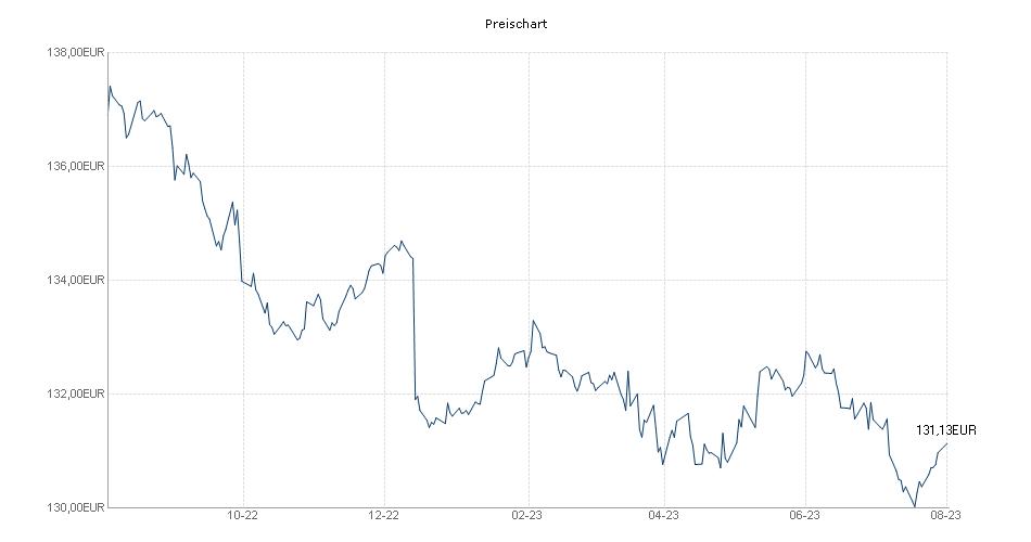 DJE - Renten Global PA (EUR) Chart
