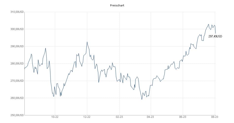Preis Chart HSBC GIF INDIAN EQUITY IC Fonds | 263235