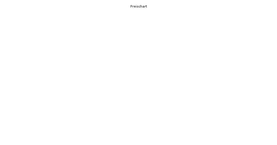 HSBC GIF Economic Scale Japan Equity AC Chart