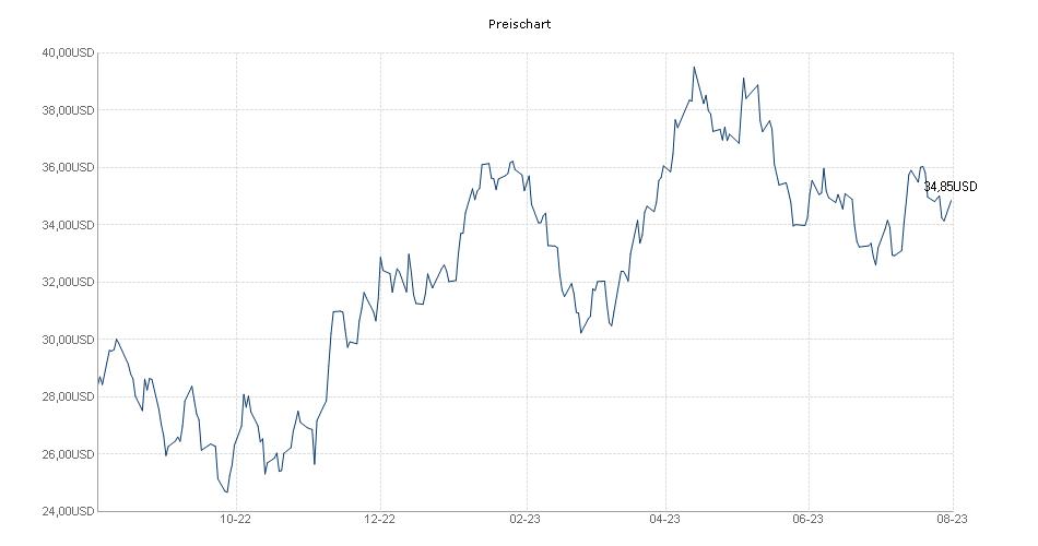 Preis Chart BLACKROCK GLOBAL FUNDS - WORLD GOLD FUND A2 ...  Preis Chart BLA...