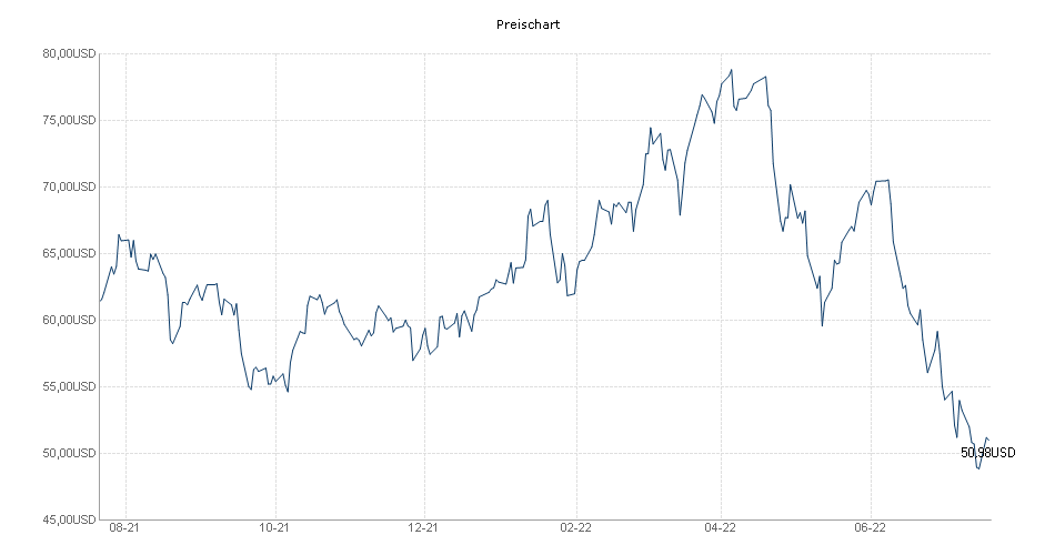 Preis Chart BLACKROCK GLOBAL FUNDS - WORLD MINING FUND A2 ...  Preis Chart BLA...