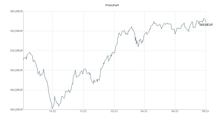 SQUAD - VALUE A Chart