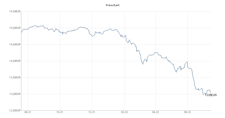 Invesco Pan European High Income Fund A (quarterly distribution) EUR Chart