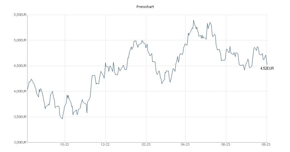 Preis Chart BLACKROCK GLOBAL FUNDS - WORLD GOLD FUND ...  Preis Chart BLA...