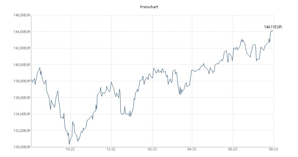 BV Global Balance Fonds Chart