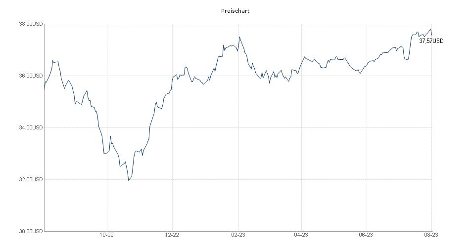HSBC Global Investment Funds Global Emerging Markets Bond X Chart