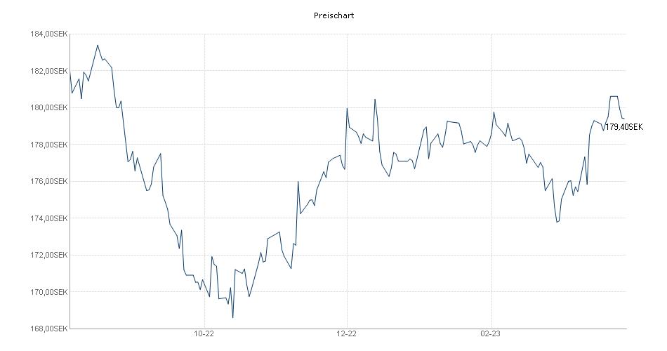 Nordea 1 - Stable Return Fund HBI-SEK Chart