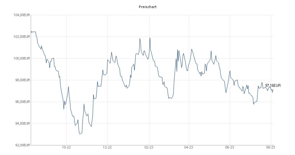 Eurizon Fund - Bond Flexible - Z EUR acc Chart