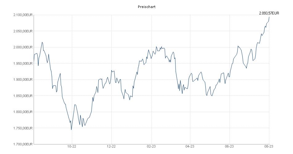 SK Welt - P - EUR Chart